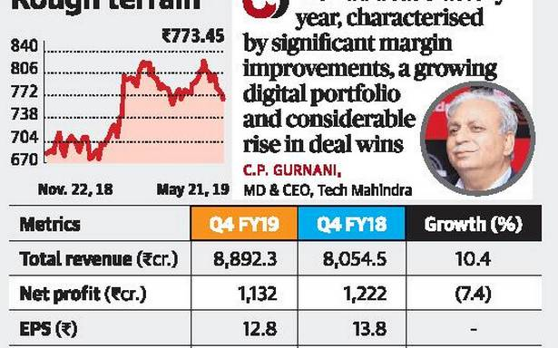 Tech Mahindra profit dips 7.36% to ₹1,132 cr.