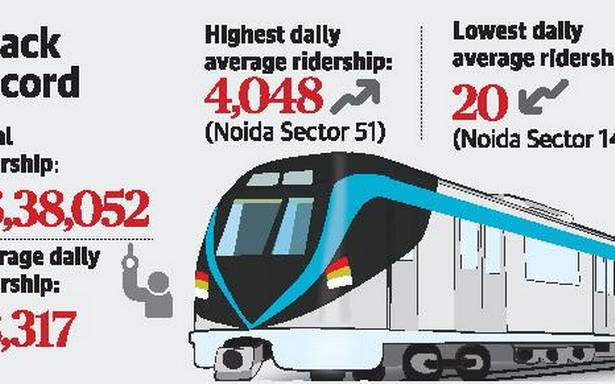 Noida Sector 147 metro station averaging just 20 riders a day