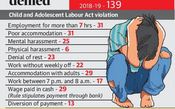 Adolescent labour laws flouted with impunity