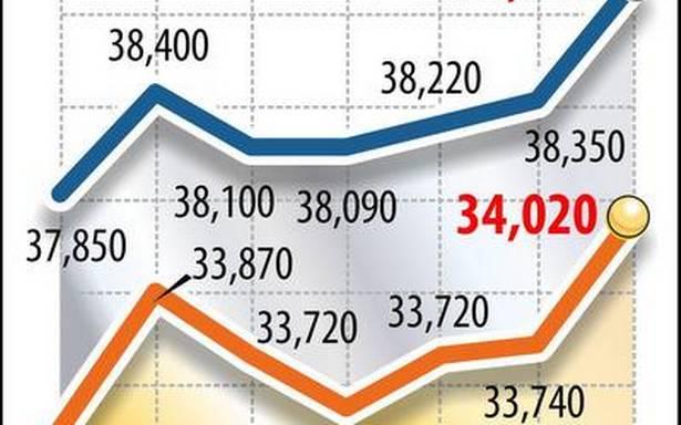 Gold prices zoom ₹280, crosses ₹34,000 mark