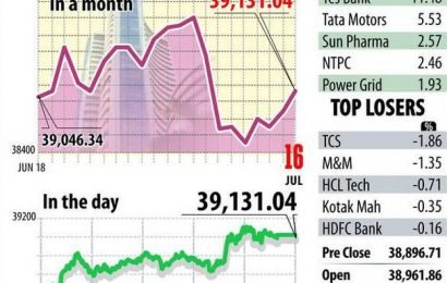 Sensex, Nifty extend gains for second day, Yes Bank soars 11%