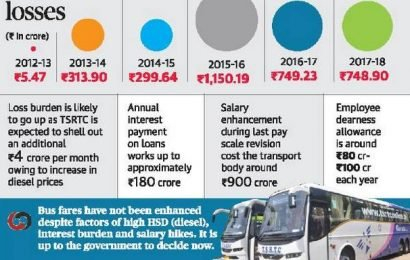Post TS formation, RTC losses rise by 150%