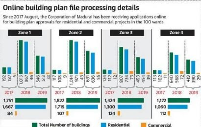 Many takers for Madurai Corporation's online plan approval facility