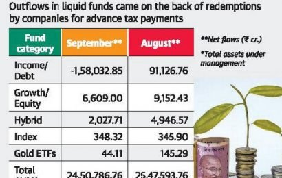 MF assets dip by ₹97,000 crore in September on corporate redemption