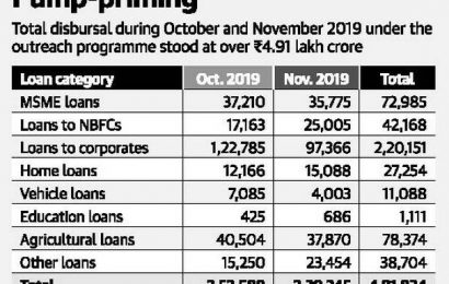 In November outreach, public sector banks lend ₹2.39 lakh cr.
