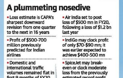 Airlines may fly into a $600-mn loss: CAPA