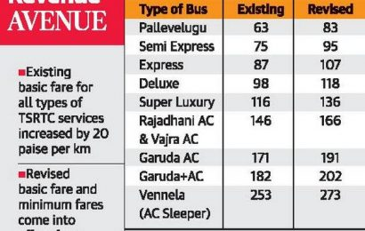 Fare hike across all categories of bus services