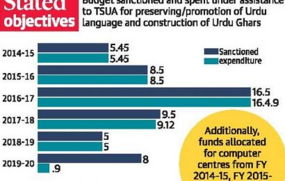 Only 11.25% of funds for promotion of Urdu spent