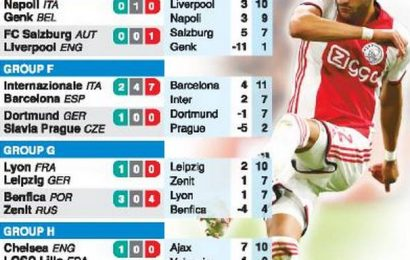 Liverpool faces a tricky Salzburg