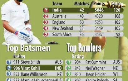 Kohli loses top spot in ICC Test Player rankings