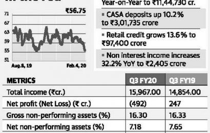 PNB clocks ₹492 crore loss on provisions