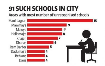 30 unrecognised schools in Chandigarh to get provisional registration