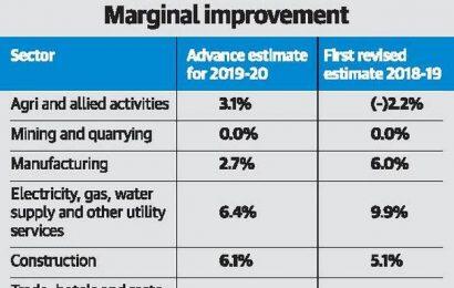 Maharashtra's economy to grow at 5.7%