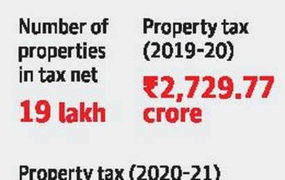 BBMP counting on property tax to fill its coffers