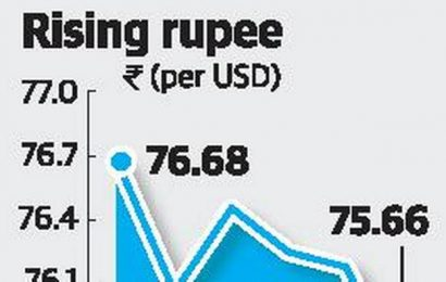 Rupee rises on strong equities, weak dollar