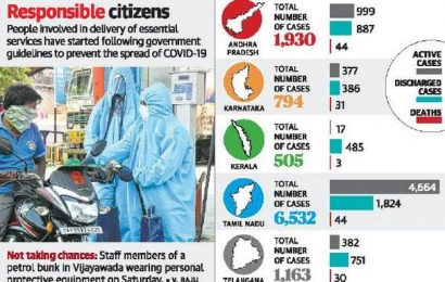 Coronavirus | Fatalities dog Andhra Pradesh, Telangana battle against virus