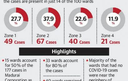 14 wards contribute to 50 % of cases in Madurai