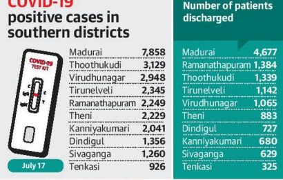 Southern districts record 530 new cases