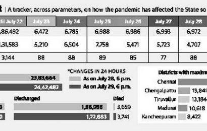 Tamil Nadu reports 6,426 fresh COVID-19 cases, 82 fatalities