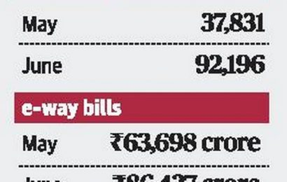 Karnataka shows signs of recovery in some areas of economy