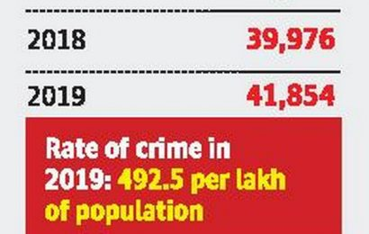 Bengaluru once again tops the country in cyber crime