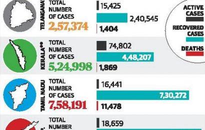 Coronavirus   A.P. cases register a drop, Kerala tops 4,500