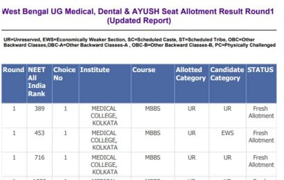 West Bengal NEET round 1 seat allotment result 2020 released at wbmcc.nic.in, here's direct link