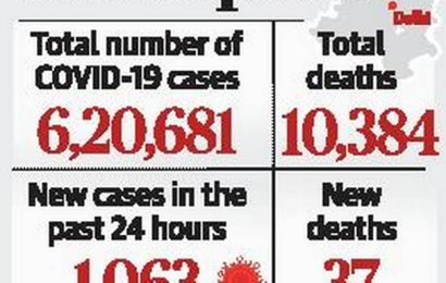 Capital witnesses 1,063 new COVID-19 cases