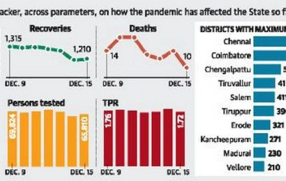After six months, active COVID-19 cases in State drop below the 10,000-mark