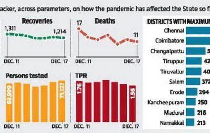 Tamil Nadu logs 1,174 new COVID-19 cases, 11 deaths