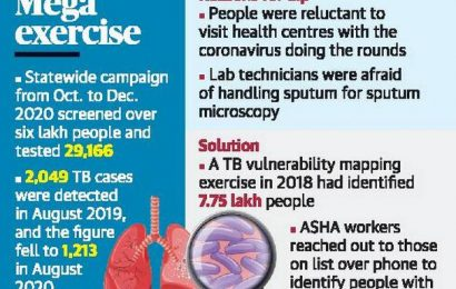 Campaign brings out undetected TB cases
