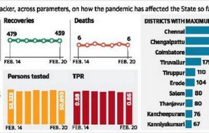 Tamil Nadu reports 438 fresh COVID-19 cases, 6 deaths