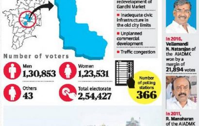 TN Assembly elections   Civic woes a drag on Tourism Minister's constituency