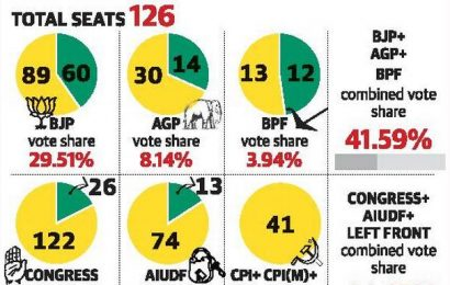 BJP, allies face vote share challenge in Assam polls