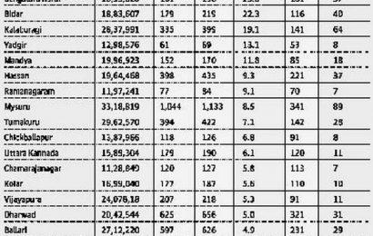 Bengaluru tops COVID-19 deaths per million, followed by Mysuru and DK