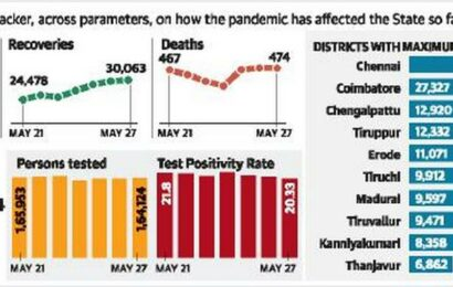 Cases drop below 3,000 in Chennai, surge in Coimbatore