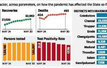 Fresh cases dip further in Tamil Nadu
