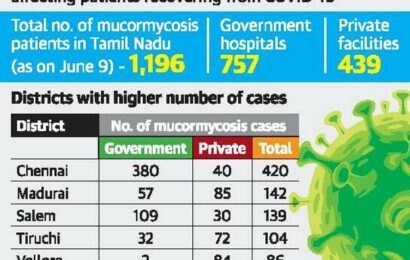 1,196 cases of mucormycosis in T.N., more drugs required