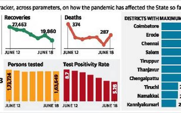 Chennai logs fewer than 500 cases