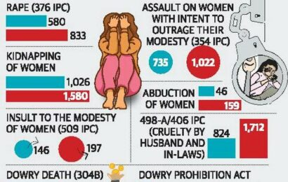 Crimes against women saw over 63% rise in 2021 so far