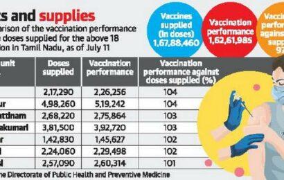 Tamil Nadu improves vaccine utilisation rate