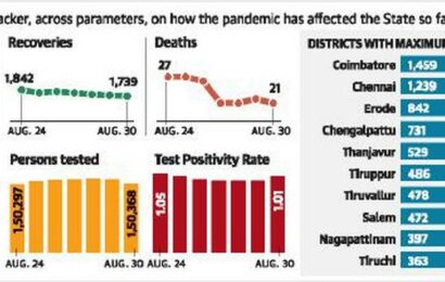 State sees 1,523 fresh COVID-19 cases, 21 deaths